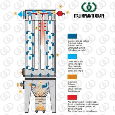 Sleeve Filter Unit Scheme