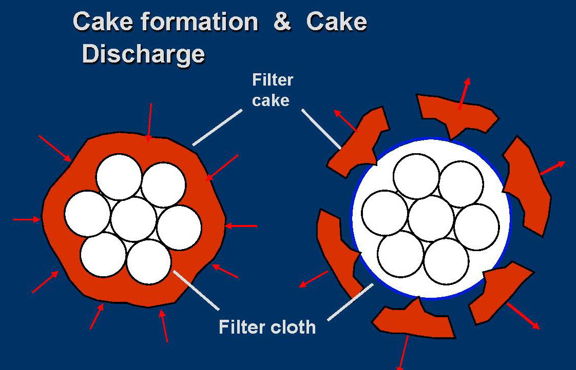 Cake Formation e Cake Discharge