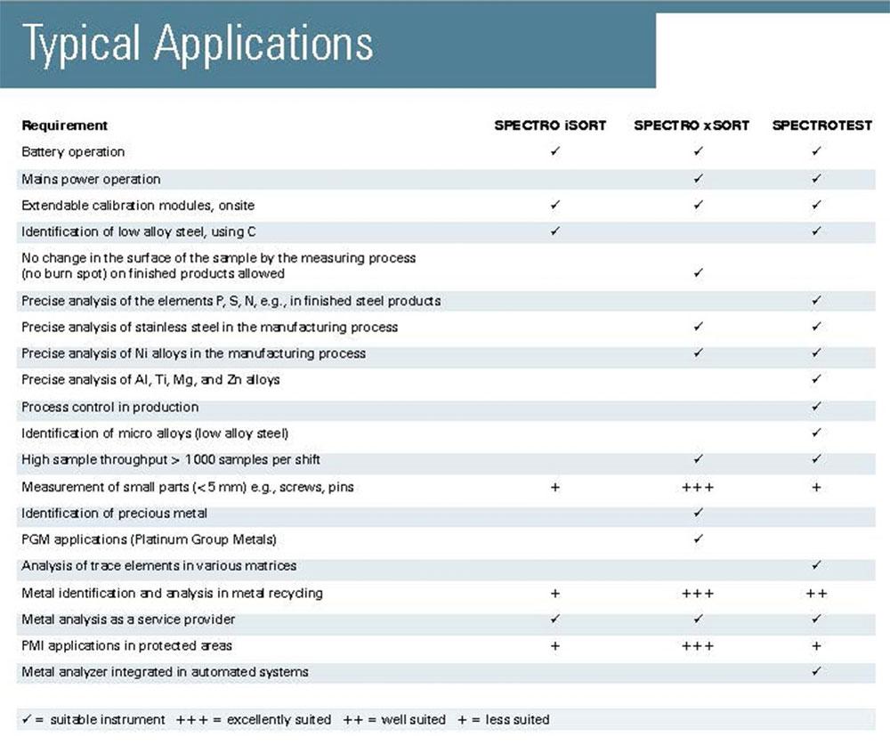 Analizzatore XRF portatile - Caratteristiche Tecniche