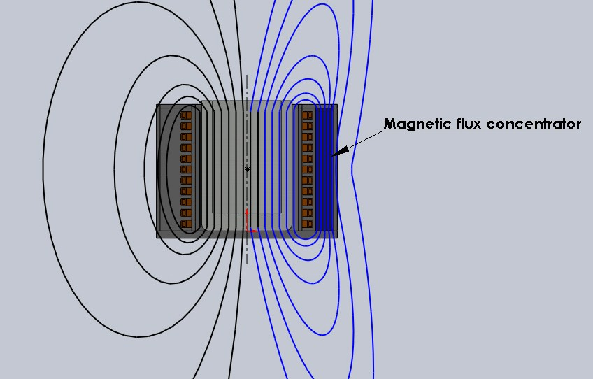 Flux Concentrator Diagram